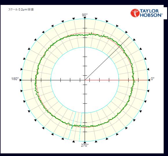 軌道粗さ測定